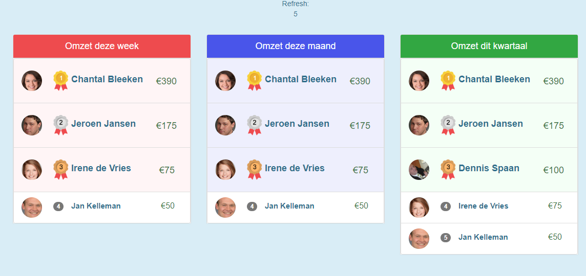 sales-wallboard-gamification
